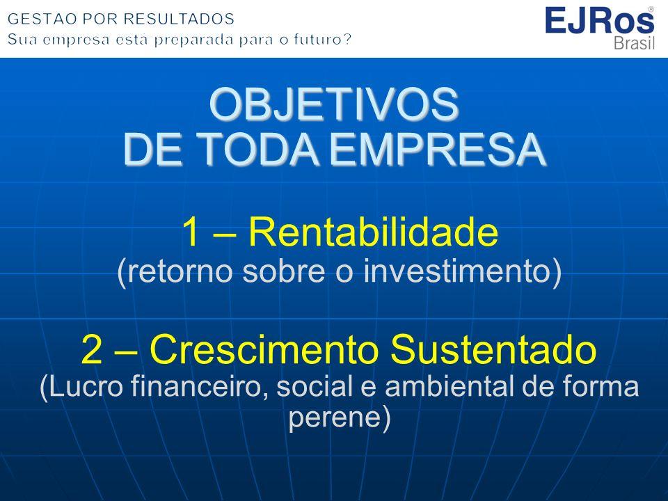 OBJETIVOS DE TODA EMPRESA 1 – Rentabilidade (retorno sobre o investimento) 2 – Crescimento Sustentado (Lucro financeiro, social e ambiental de forma perene)