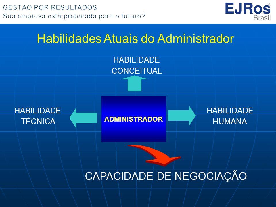 ADMINISTRADOR HABILIDADE CONCEITUAL HABILIDADE HUMANA HABILIDADE TÉCNICA CAPACIDADE DE NEGOCIAÇÃO Habilidades Atuais do Administrador