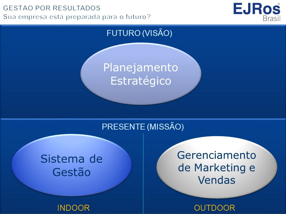 FUTURO (VISÃO) PRESENTE (MISSÃO) Planejamento Estratégico Sistema de Gestão Gerenciamento de Marketing e Vendas INDOOROUTDOOR