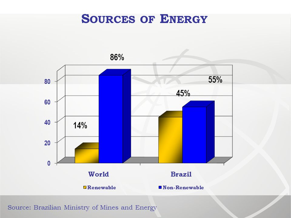 S OURCES OF E NERGY Source: Brazilian Ministry of Mines and Energy 86% 14% 55% 45%