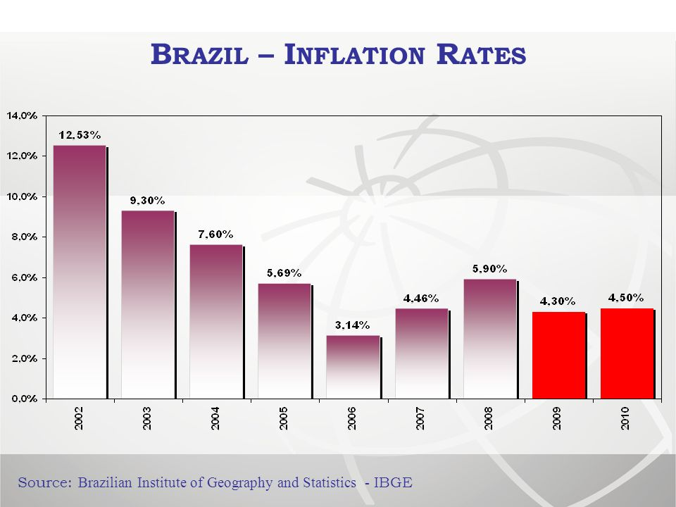 B RAZIL – I NFLATION R ATES Source: Brazilian Institute of Geography and Statistics - IBGE