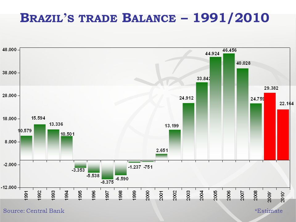 B RAZIL S TRADE B ALANCE – 1991/2010 Source: Central Bank *Estimate