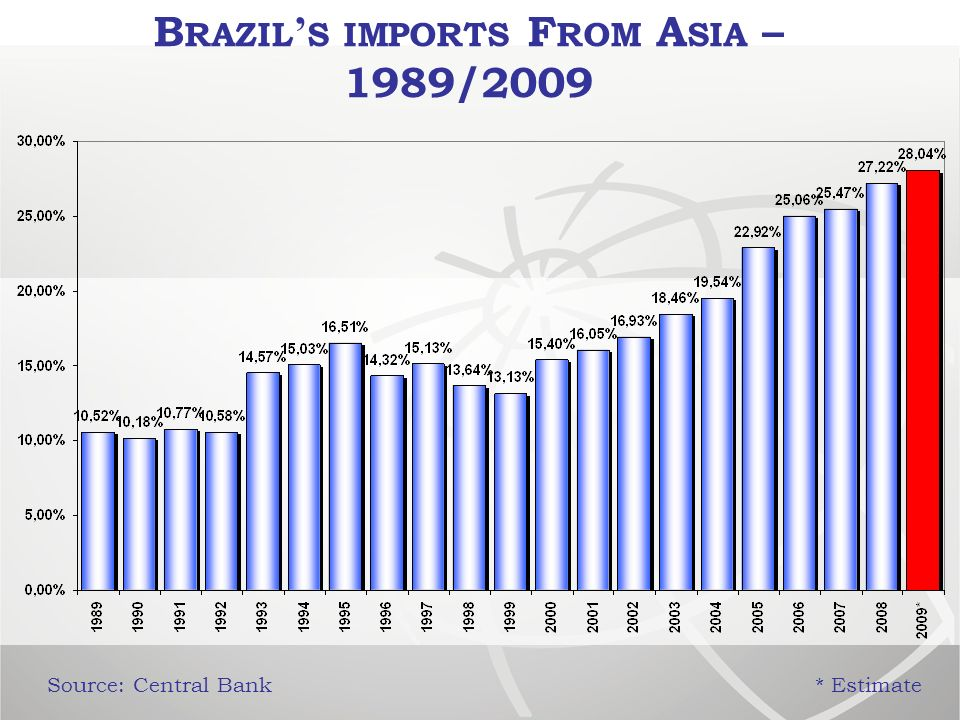 B RAZIL S IMPORTS F ROM A SIA – 1989/2009 Source: Central Bank* Estimate