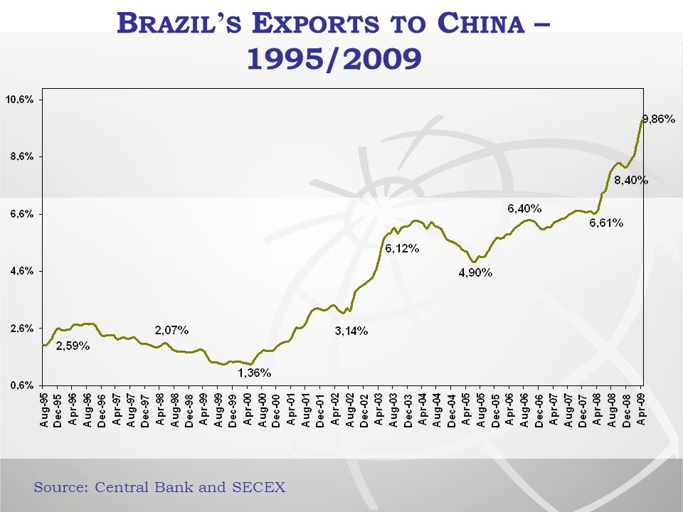 B RAZIL S E XPORTS TO C HINA – 1995/2009 Source: Central Bank and SECEX