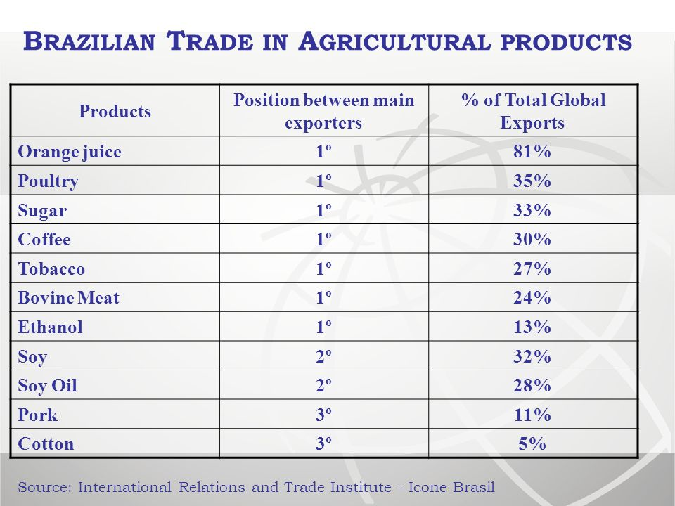 Products Position between main exporters % of Total Global Exports Orange juice1º81% Poultry1º35% Sugar1º33% Coffee1º30% Tobacco1º27% Bovine Meat1º24% Ethanol1º13% Soy2º32% Soy Oil2º28% Pork3º11% Cotton3º5% Source: International Relations and Trade Institute - Icone Brasil B RAZILIAN T RADE IN A GRICULTURAL PRODUCTS