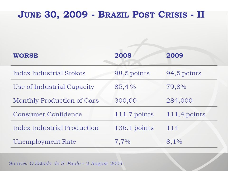 B RAZIL S E XPORTS TO THE USA – 1995/2009 Source: Central Bank and SECEX