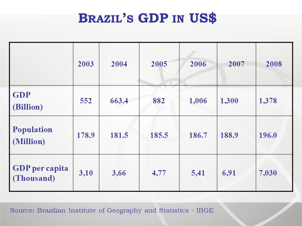 Source: Brazilian Institute of Geography and Statistics - IBGE 200320042005200620072008 GDP (Billion) 552663.48821,0061,3001,378 Population (Million) 178.9181.5185.5186.7188.9196.0 GDP per capita (Thousand) 3,103,664,775,41 6,917,030 B RAZIL S GDP IN US$