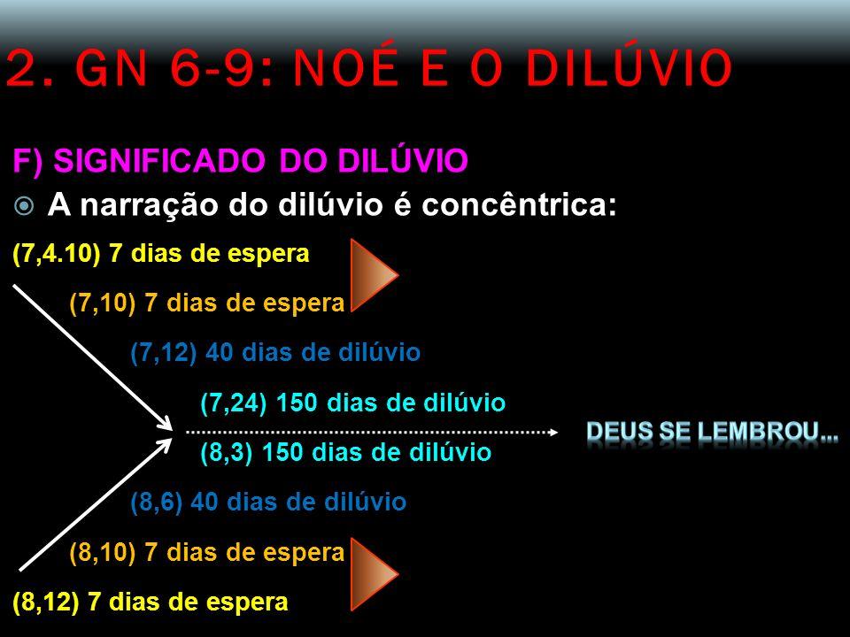 2. GN 6-9: NOÉ E O DILÚVIO F) SIGNIFICADO DO DILÚVIO A narração do dilúvio é concêntrica: (7,4.10) 7 dias de espera (7,10) 7 dias de espera (7,12) 40