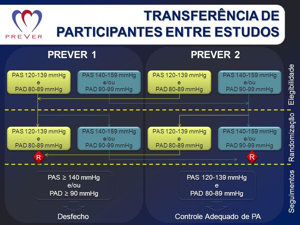 TRANSFERÊNCIA DE PARTICIPANTES ENTRE ESTUDOS Randomização PAS 140 mmHg e/ou PAD 90 mmHg PAS 140 mmHg e/ou PAD 90 mmHg DesfechoControle Adequado de PA Elegibilidade Seguimentos PAS 120-139 mmHg e PAD 80-89 mmHg PAS 120-139 mmHg e PAD 80-89 mmHg PREVER 1PREVER 2 PAS 120-139 mmHg e PAD 80-89 mmHg PAS 120-139 mmHg e PAD 80-89 mmHg PAS 140-159 mmHg e/ou PAD 90-99 mmHg PAS 140-159 mmHg e/ou PAD 90-99 mmHg PAS 120-139 mmHg e PAD 80-89 mmHg PAS 120-139 mmHg e PAD 80-89 mmHg PAS 140-159 mmHg e/ou PAD 90-99 mmHg PAS 140-159 mmHg e/ou PAD 90-99 mmHg PAS 120-139 mmHg e PAD 80-89 mmHg PAS 120-139 mmHg e PAD 80-89 mmHg PAS 140-159 mmHg e/ou PAD 90-99 mmHg PAS 140-159 mmHg e/ou PAD 90-99 mmHg PAS 120-139 mmHg e PAD 80-89 mmHg PAS 120-139 mmHg e PAD 80-89 mmHg PAS 140-159 mmHg e/ou PAD 90-99 mmHg PAS 140-159 mmHg e/ou PAD 90-99 mmHg R R R R