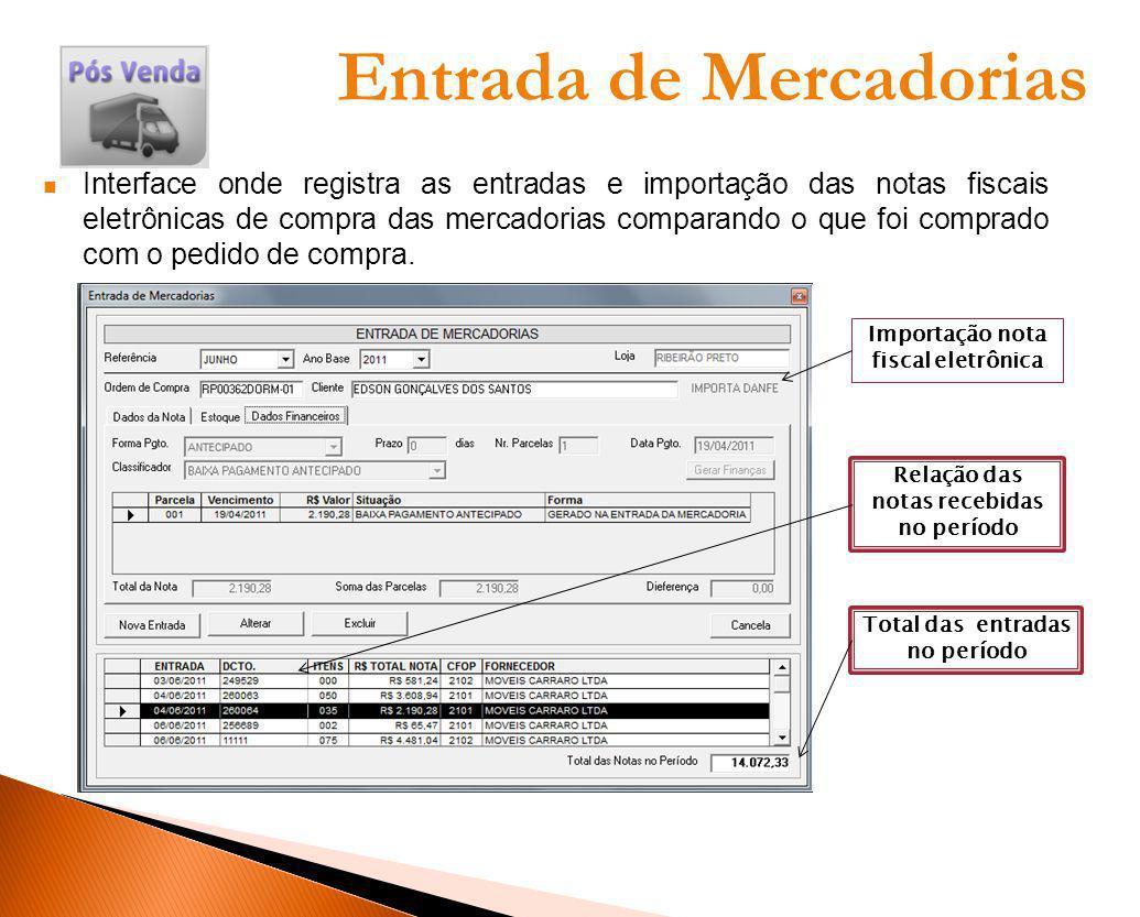 Entrada de Mercadorias Interface onde registra as entradas e importação das notas fiscais eletrônicas de compra das mercadorias comparando o que foi c