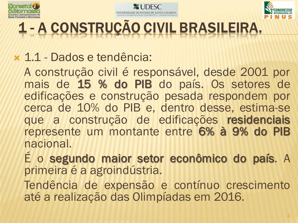 1.1 - Dados e tendência: 15 % do PIB residenciais 6% à 9% do PIB A construção civil é responsável, desde 2001 por mais de 15 % do PIB do país. Os seto