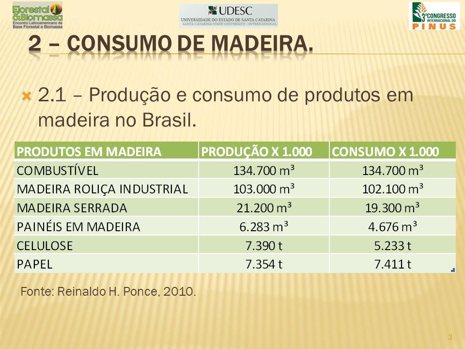 2.1 – Produção e consumo de produtos em madeira no Brasil. Fonte: Reinaldo H. Ponce, 2010. 3