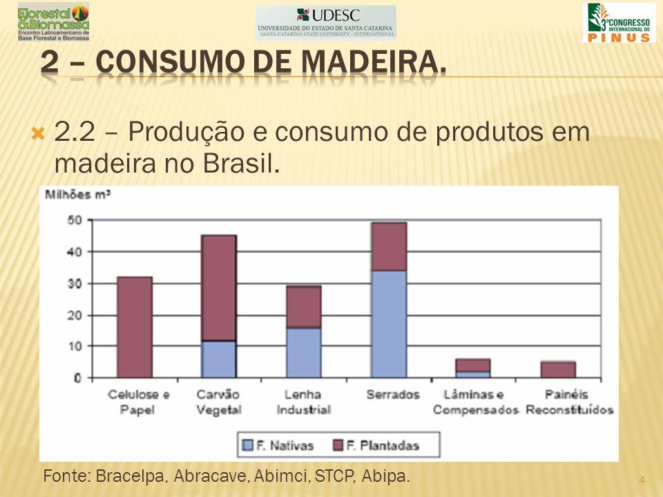 2.2 – Produção e consumo de produtos em madeira no Brasil. Fonte: Bracelpa, Abracave, Abimci, STCP, Abipa. 4