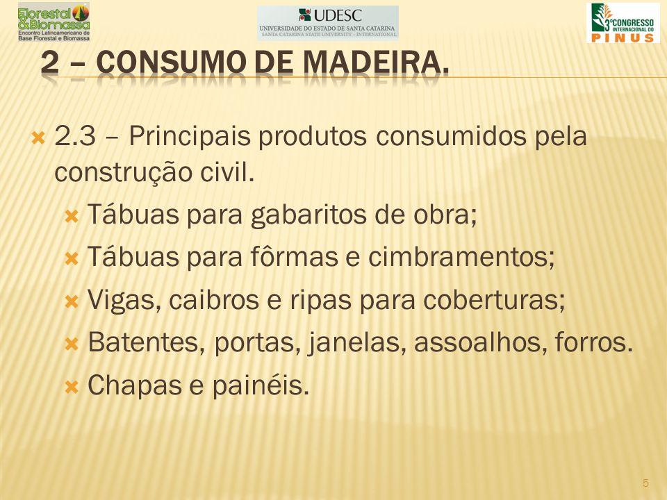 2.3 – Principais produtos consumidos pela construção civil. Tábuas para gabaritos de obra; Tábuas para fôrmas e cimbramentos; Vigas, caibros e ripas p