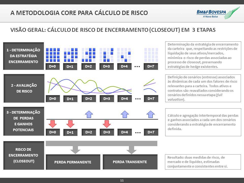 11 A METODOLOGIA CORE PARA CÁLCULO DE RISCO VISÃO GERAL: CÁLCULO DE RISCO DE ENCERRAMENTO (CLOSEOUT) EM 3 ETAPAS 2 - AVALIAÇÃO DE RISCO D+0 D+1 D+2D+3