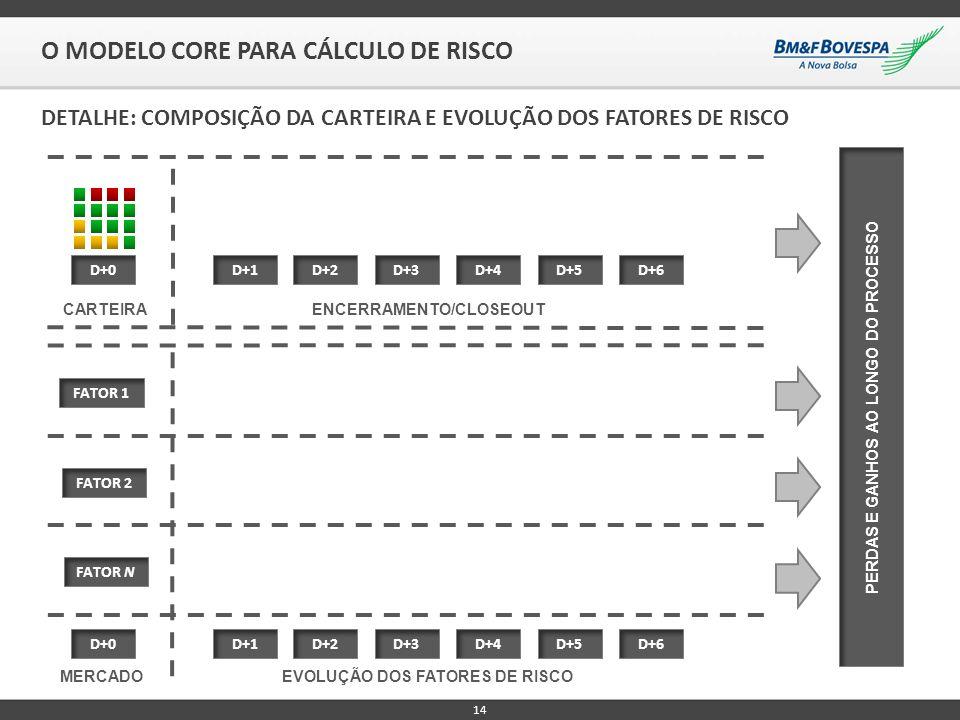 14 O MODELO CORE PARA CÁLCULO DE RISCO D+1 ENCERRAMENTO/CLOSEOUT CARTEIRA D+0D+2 DETALHE: COMPOSIÇÃO DA CARTEIRA E EVOLUÇÃO DOS FATORES DE RISCO D+3D+