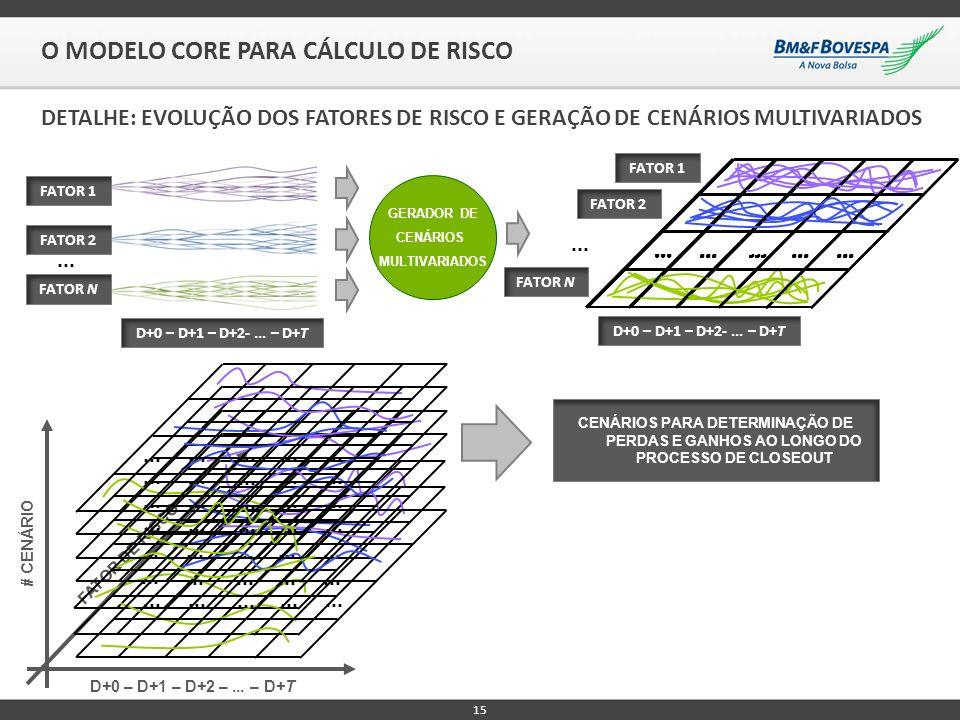15 O MODELO CORE PARA CÁLCULO DE RISCO DETALHE: EVOLUÇÃO DOS FATORES DE RISCO E GERAÇÃO DE CENÁRIOS MULTIVARIADOS D+0 – D+1 – D+2-... – D+T... FATOR 1