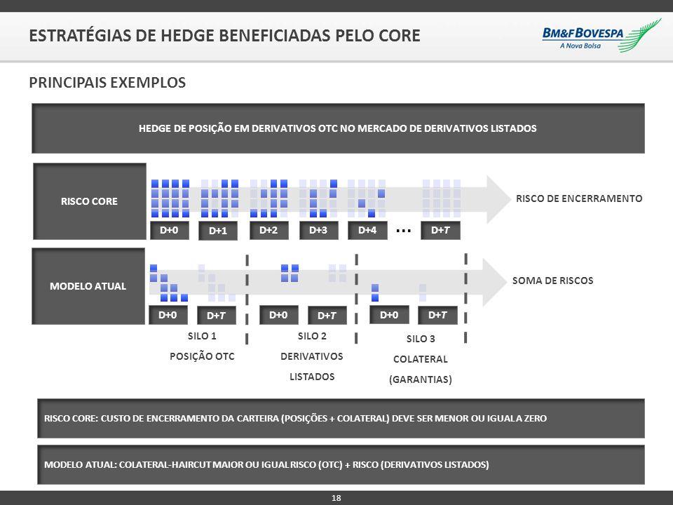 18 ESTRATÉGIAS DE HEDGE BENEFICIADAS PELO CORE PRINCIPAIS EXEMPLOS HEDGE DE POSIÇÃO EM DERIVATIVOS OTC NO MERCADO DE DERIVATIVOS LISTADOS RISCO CORE D