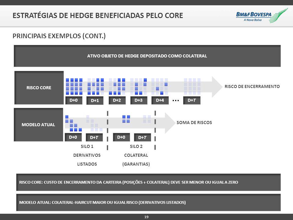 19 ESTRATÉGIAS DE HEDGE BENEFICIADAS PELO CORE PRINCIPAIS EXEMPLOS (CONT.) ATIVO OBJETO DE HEDGE DEPOSITADO COMO COLATERAL RISCO CORE D+0 D+1 D+2D+3D+