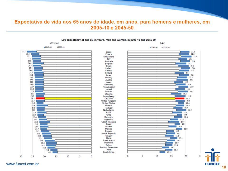 10 Expectativa de vida aos 65 anos de idade, em anos, para homens e mulheres, em 2005-10 e 2045-50