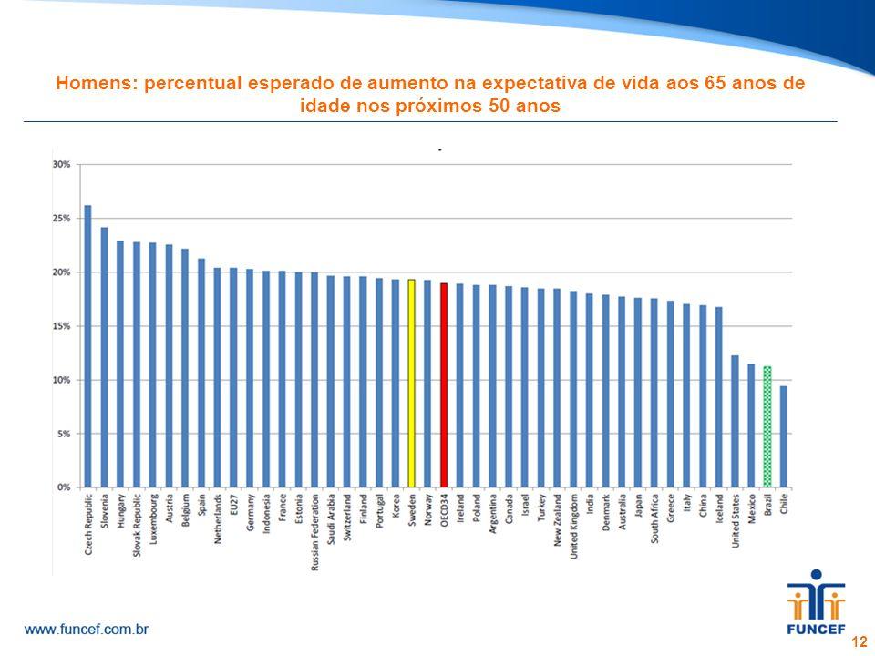 12 Homens: percentual esperado de aumento na expectativa de vida aos 65 anos de idade nos próximos 50 anos