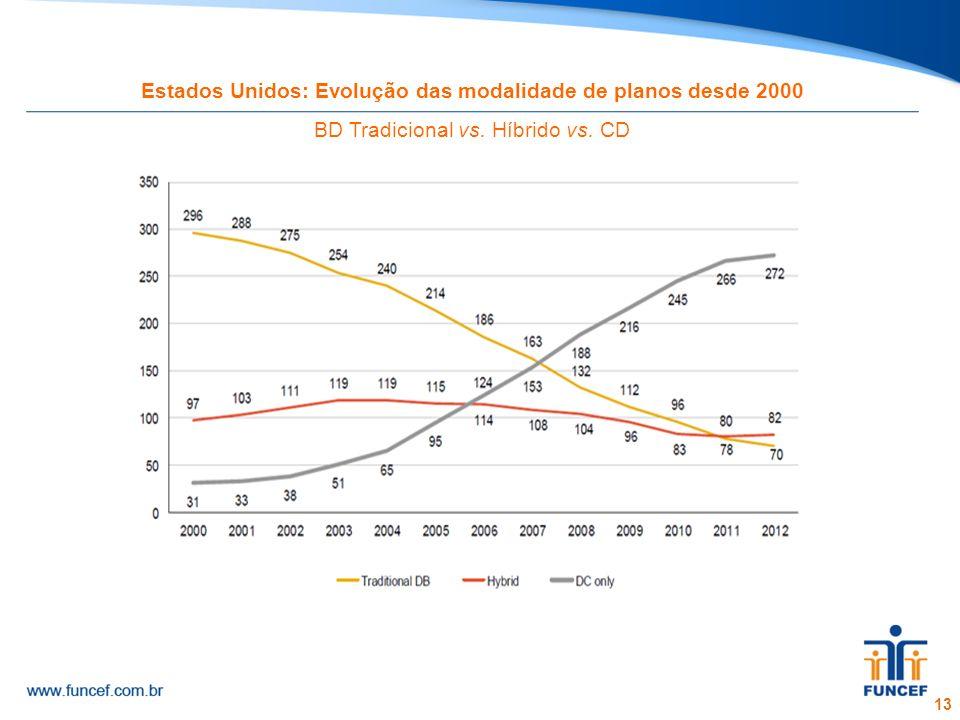 13 Estados Unidos: Evolução das modalidade de planos desde 2000 BD Tradicional vs. Híbrido vs. CD