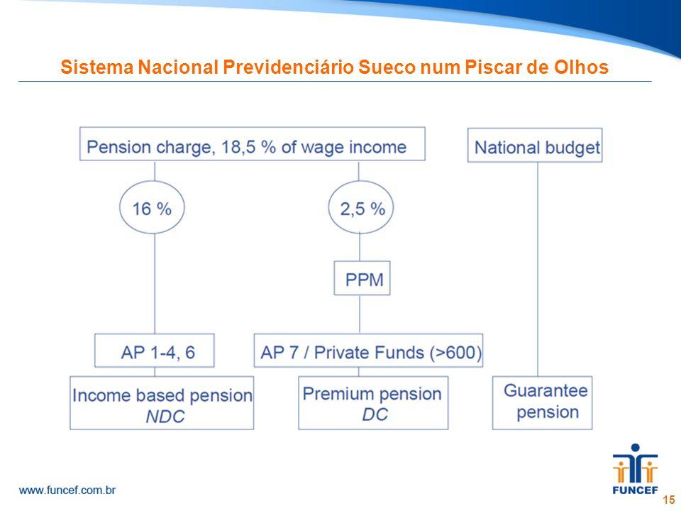 15 Sistema Nacional Previdenciário Sueco num Piscar de Olhos