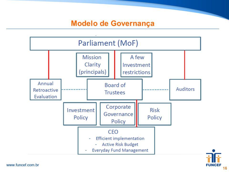 16 Modelo de Governança