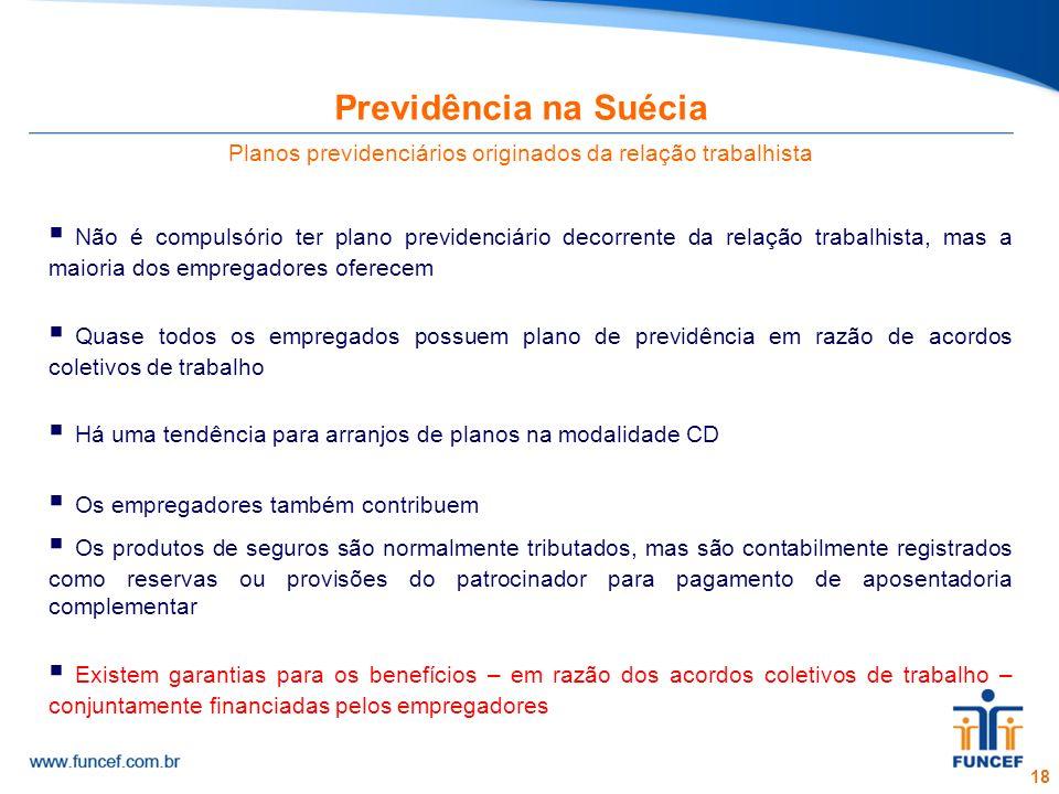 18 Previdência na Suécia Planos previdenciários originados da relação trabalhista Não é compulsório ter plano previdenciário decorrente da relação tra