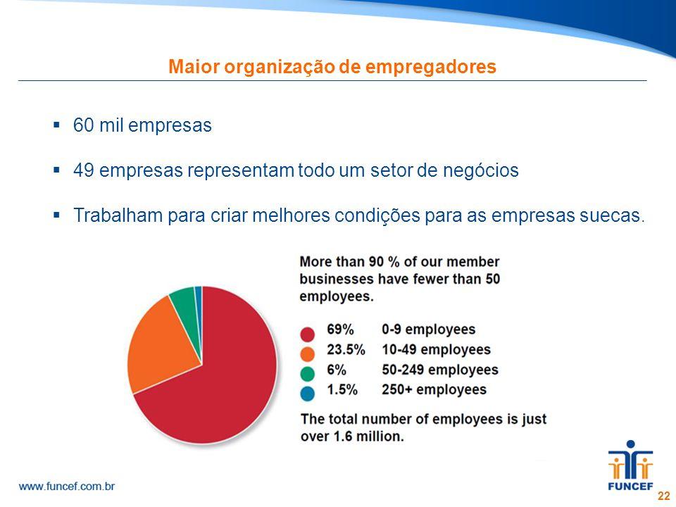 22 Maior organização de empregadores 60 mil empresas 49 empresas representam todo um setor de negócios Trabalham para criar melhores condições para as