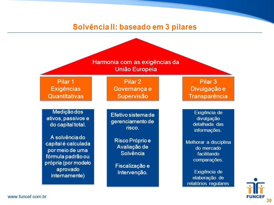 30 Solvência II: baseado em 3 pilares Medição dos ativos, passivos e do capital total. A solvência do capital é calculada por meio de uma fórmula padr