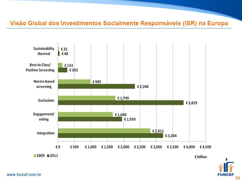 33 Visão Global dos Investimentos Socialmente Responsáveis (ISR) na Europa