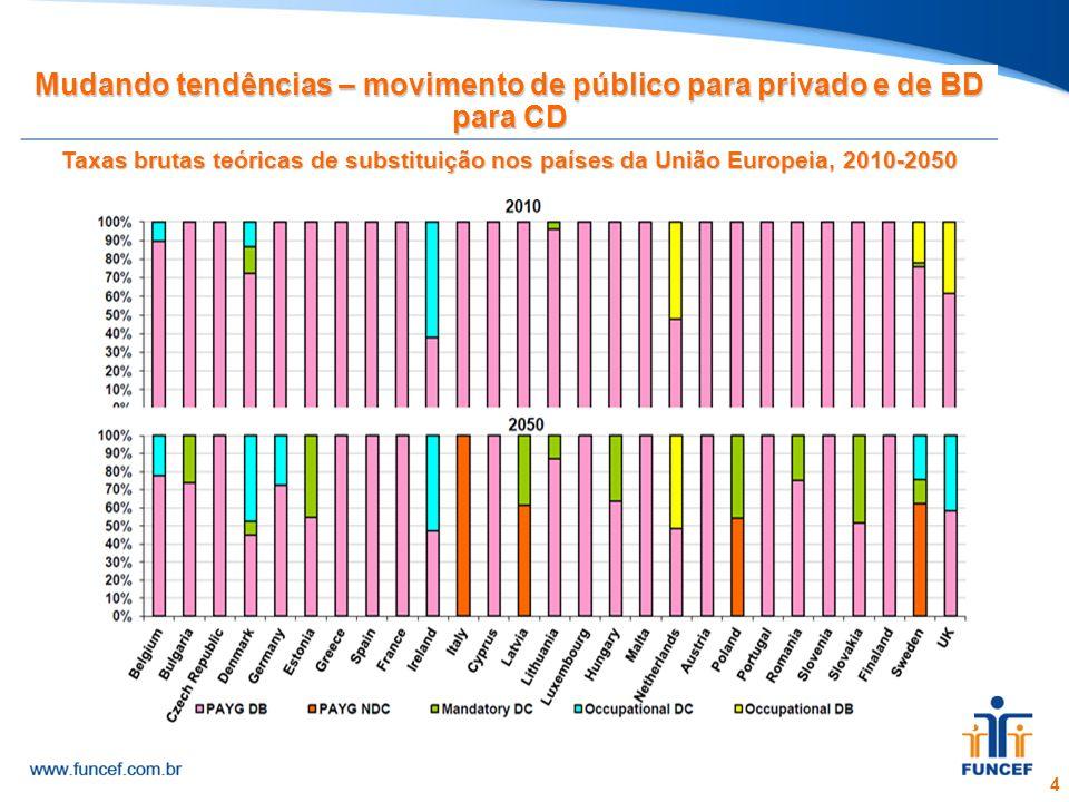 4 Mudando tendências – movimento de público para privado e de BD para CD Taxas brutas teóricas de substituição nos países da União Europeia, 2010-2050