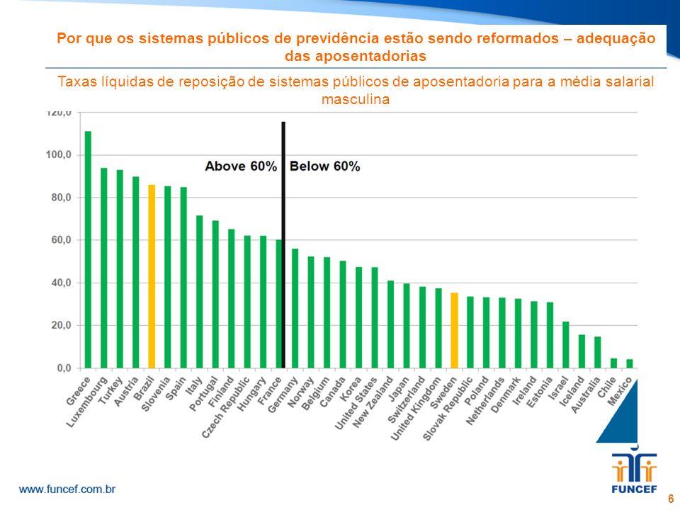 7 A cobertura é menor em regimes facultativos de previdência privada As taxas de cobertura por tipo de plano de previdência nos países membros da OCDE selecionados, % da população em idade ativa, 2010