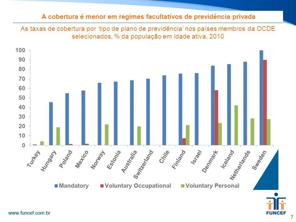 7 A cobertura é menor em regimes facultativos de previdência privada As taxas de cobertura por tipo de plano de previdência nos países membros da OCDE