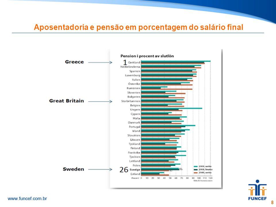 8 Aposentadoria e pensão em porcentagem do salário final