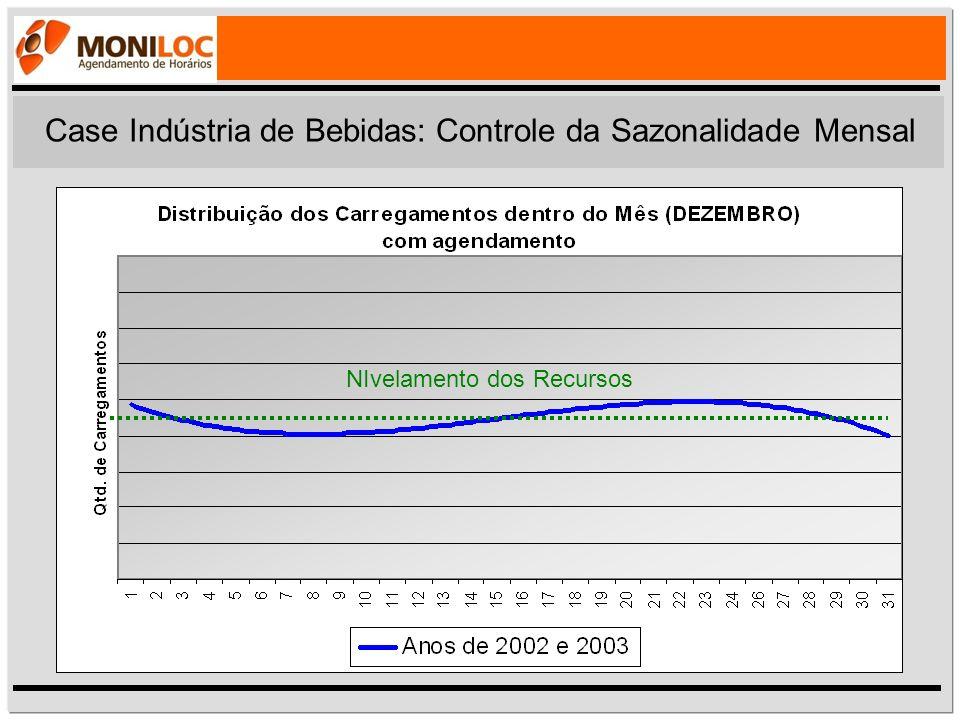 Case Indústria de Bebidas: Controle da Sazonalidade Mensal NIvelamento dos Recursos