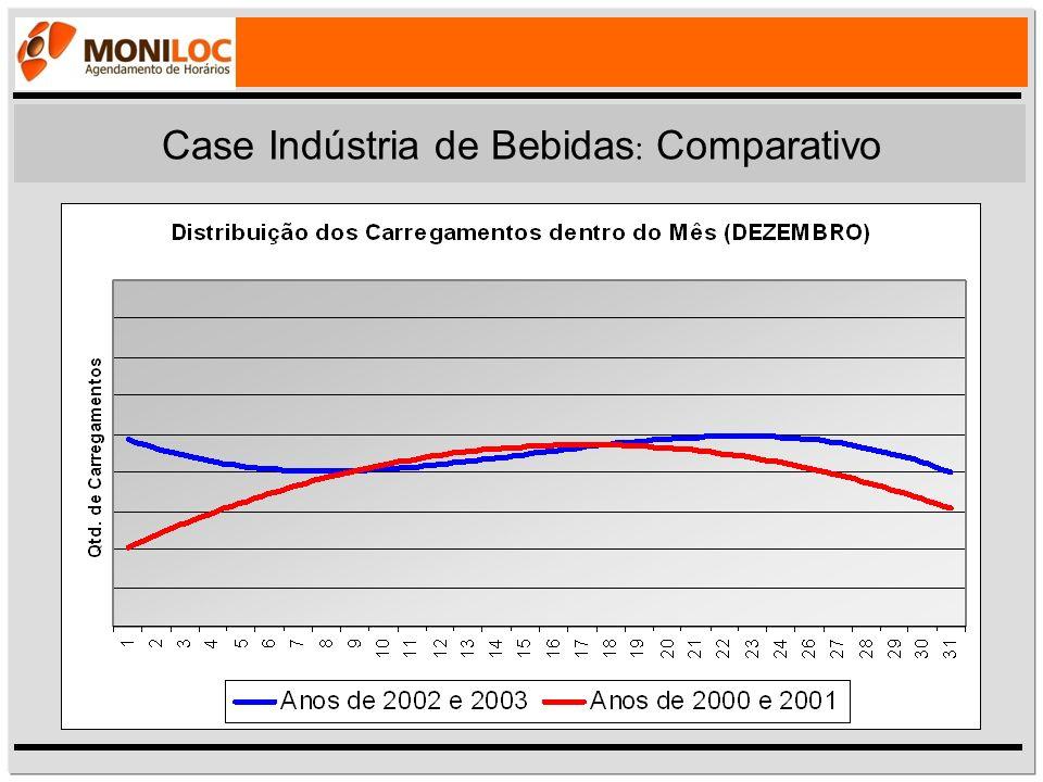Case Indústria de Bebidas : Comparativo