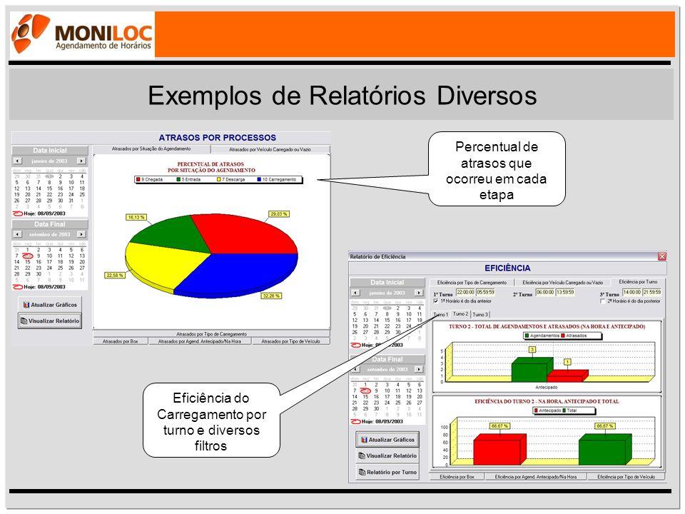 Percentual de atrasos que ocorreu em cada etapa Exemplos de Relatórios Diversos Eficiência do Carregamento por turno e diversos filtros