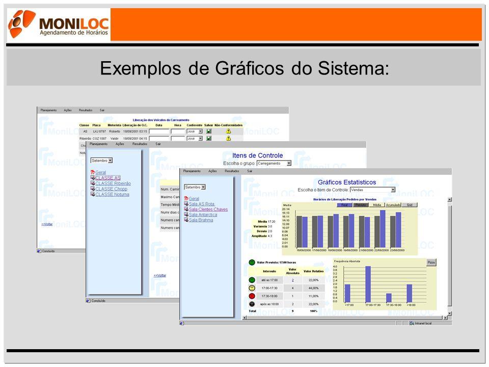 Exemplos de Gráficos do Sistema: