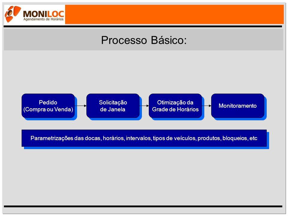 Processo Básico: Pedido (Compra ou Venda) Solicitação de Janela Solicitação de Janela Otimização da Grade de Horários Otimização da Grade de Horários