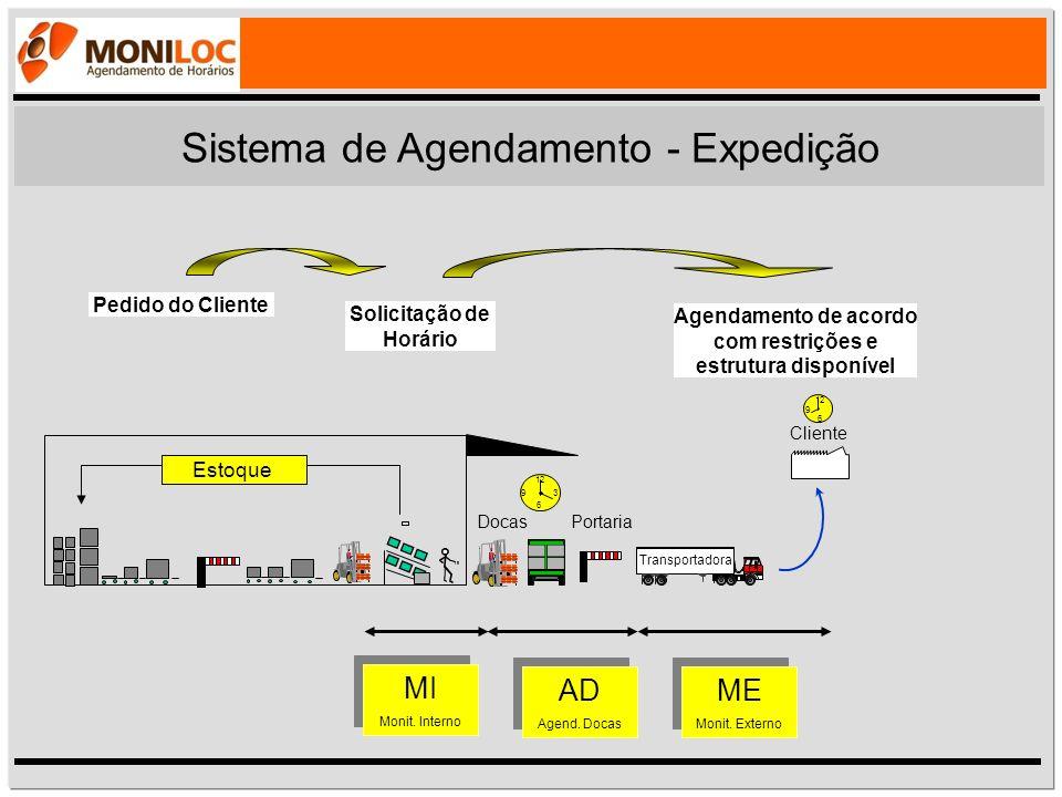 Sistema de Agendamento - Expedição Estoque Portaria 12 6 93 Agendamento de acordo com restrições e estrutura disponível ME Monit. Externo ME Monit. Ex