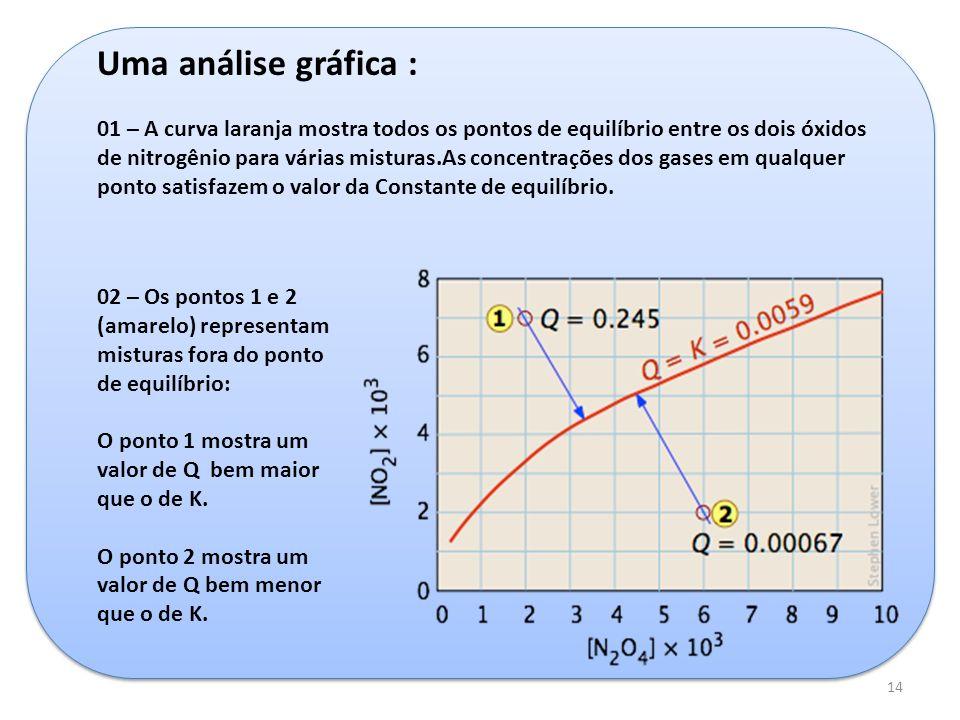 14 Uma análise gráfica : 01 – A curva laranja mostra todos os pontos de equilíbrio entre os dois óxidos de nitrogênio para várias misturas.As concentr