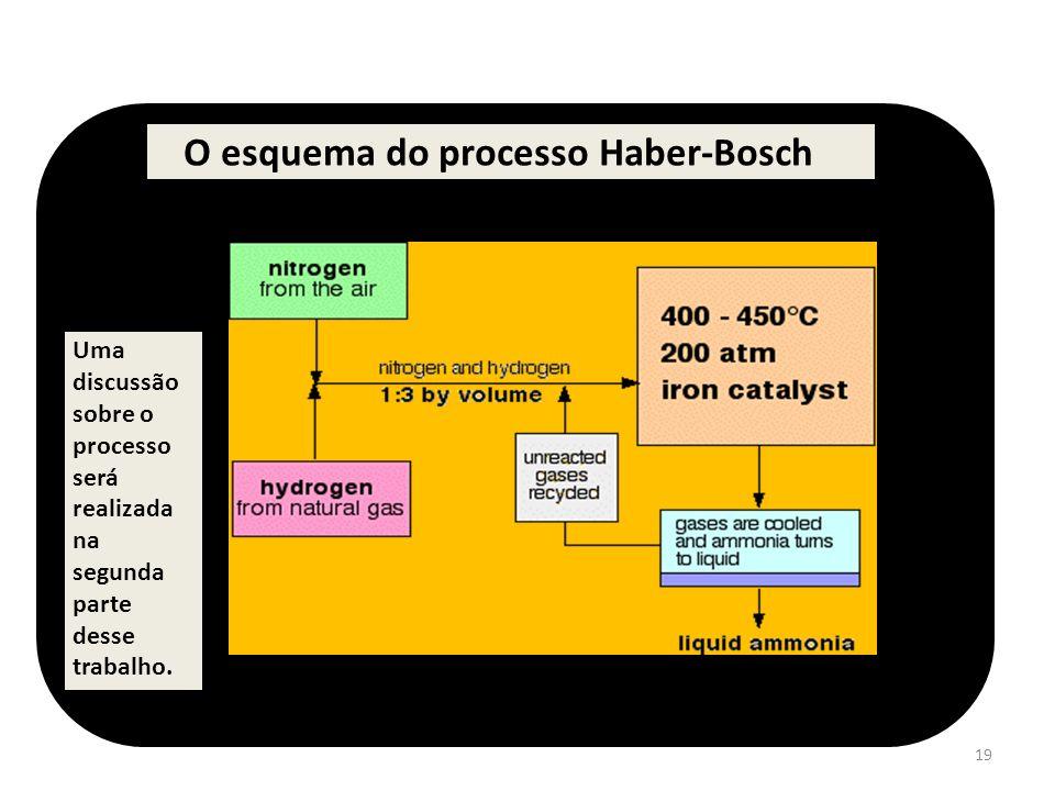 19 O esquema do processo Haber-Bosch Uma discussão sobre o processo será realizada na segunda parte desse trabalho.