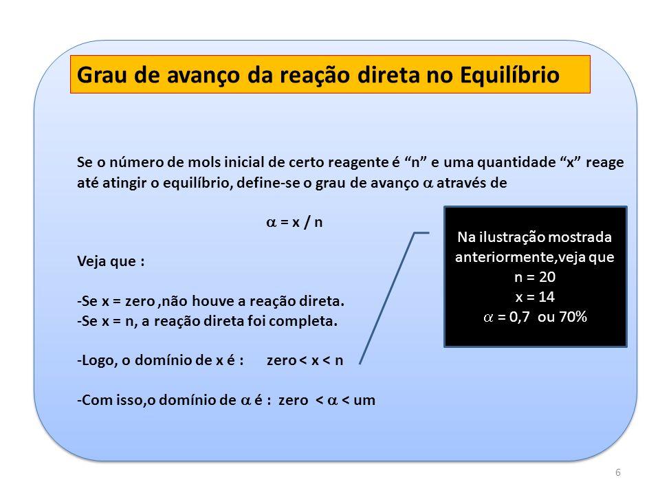 6 Grau de avanço da reação direta no Equilíbrio Se o número de mols inicial de certo reagente é n e uma quantidade x reage até atingir o equilíbrio, d