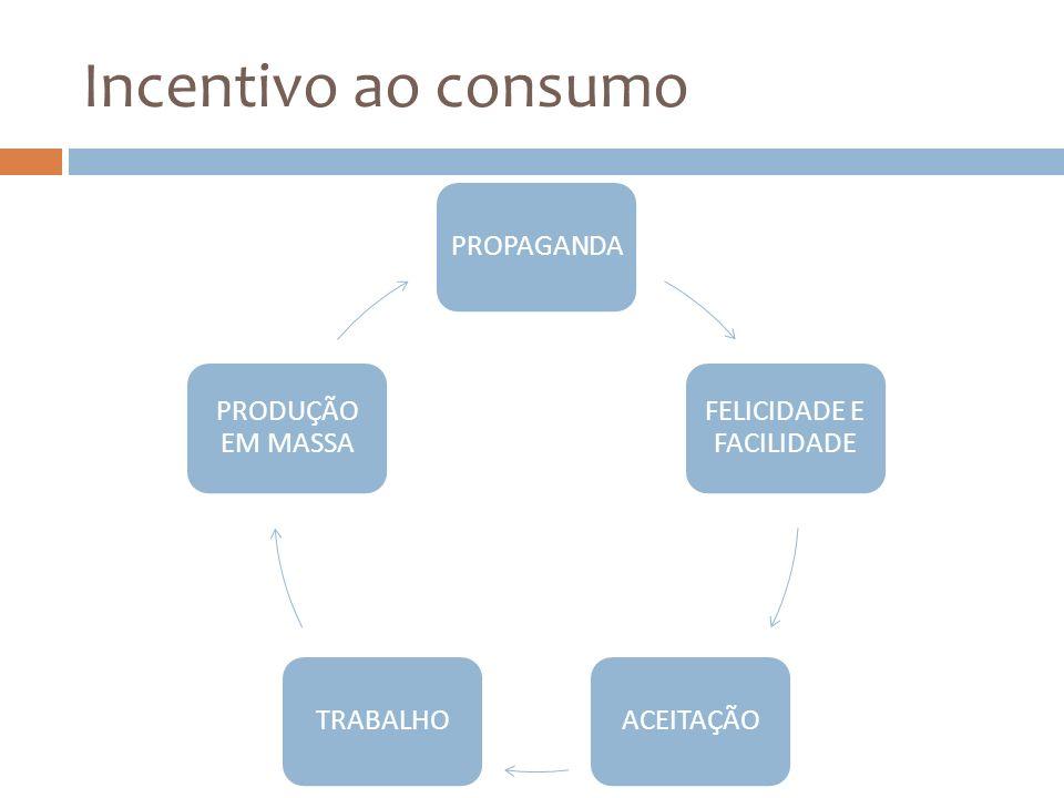 Incentivo ao consumo PROPAGANDA FELICIDADE E FACILIDADE ACEITAÇÃOTRABALHO PRODUÇÃO EM MASSA