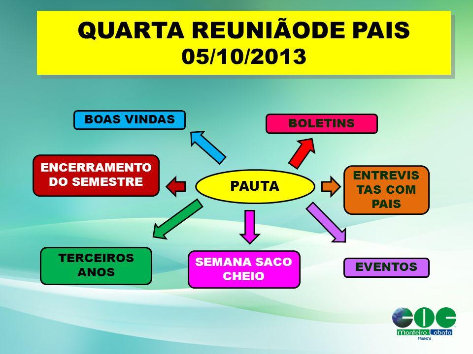 QUARTA REUNIÃODE PAIS 05/10/2013 PAUTA BOAS VINDAS ENCERRAMENTO DO SEMESTRE SEMANA SACO CHEIO BOLETINS EVENTOS ENTREVIS TAS COM PAIS TERCEIROS ANOS
