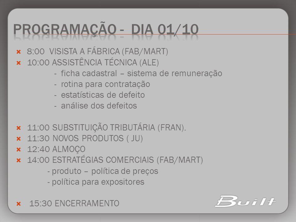 8:00 VISISTA A FÁBRICA (FAB/MART) 10:00 ASSISTÊNCIA TÉCNICA (ALE) - ficha cadastral – sistema de remuneração - rotina para contratação - estatísticas
