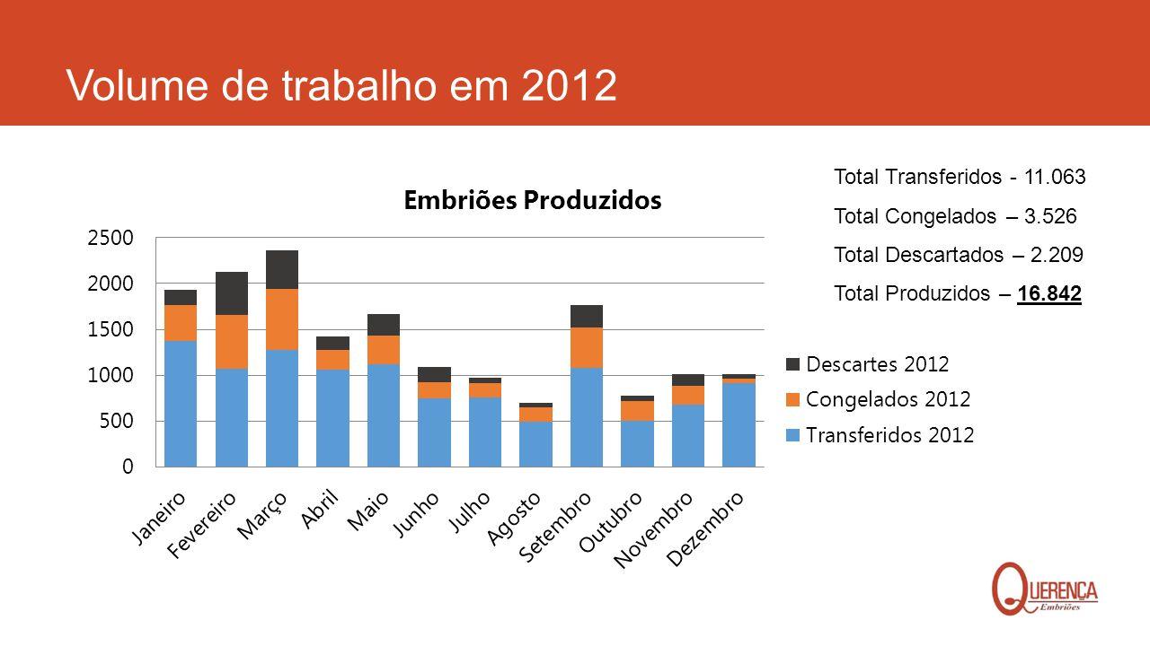 Volume de trabalho em 2012 Total Transferidos - 11.063 Total Congelados – 3.526 Total Descartados – 2.209 Total Produzidos – 16.842