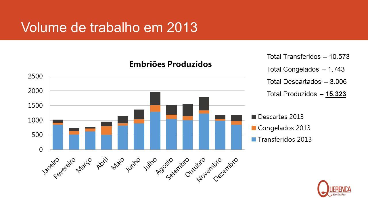 Volume de trabalho em 2013 Total Transferidos – 10.573 Total Congelados – 1.743 Total Descartados – 3.006 Total Produzidos – 15.323